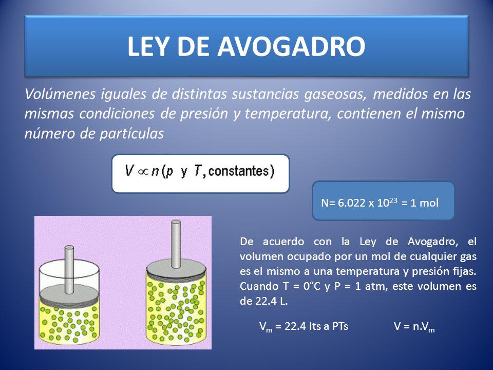 LEY DE AVOGADRO Volúmenes iguales de distintas sustancias gaseosas, medidos en las mismas condiciones de presión y temperatura, contienen el mismo núm