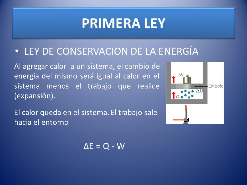 PRIMERA LEY LEY DE CONSERVACION DE LA ENERGÍA Al agregar calor a un sistema, el cambio de energía del mismo será igual al calor en el sistema menos el