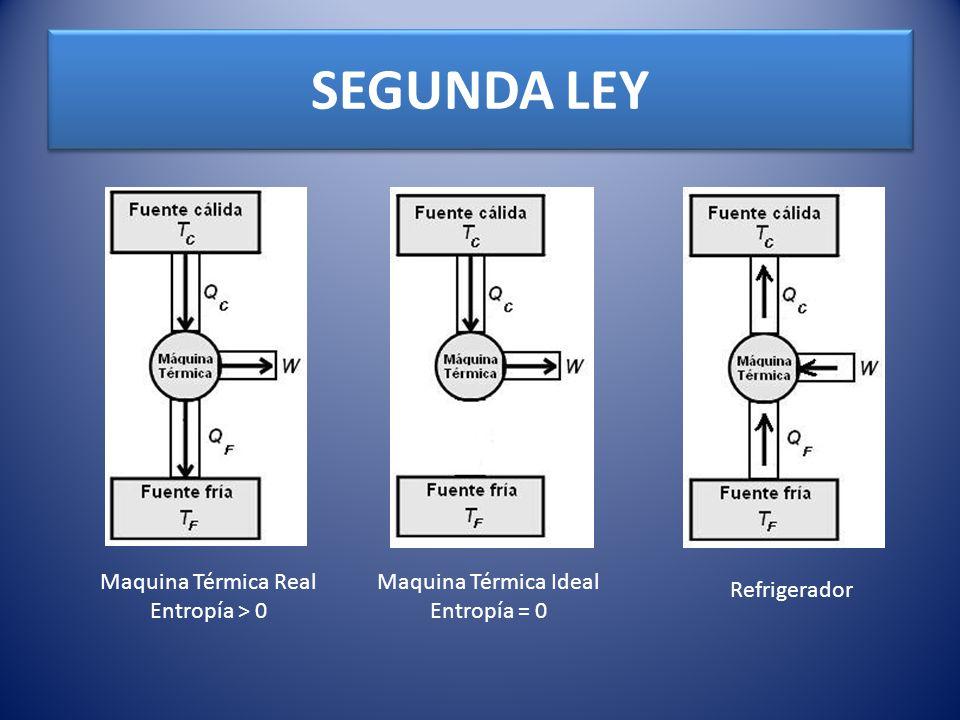 SEGUNDA LEY Maquina Térmica Real Entropía > 0 Maquina Térmica Ideal Entropía = 0 Refrigerador