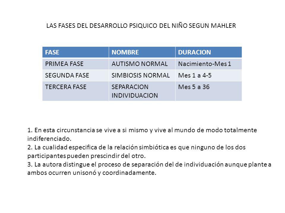 LAS FASES DEL DESARROLLO PSIQUICO DEL NIÑO SEGUN MAHLER FASENOMBREDURACION PRIMEA FASEAUTISMO NORMALNacimiento-Mes 1 SEGUNDA FASESIMBIOSIS NORMALMes 1