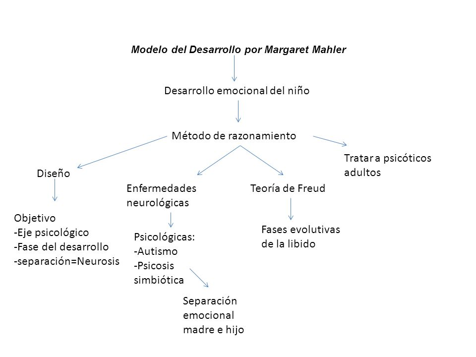 Modelo del Desarrollo por Margaret Mahler Desarrollo emocional del niño Método de razonamiento Enfermedades neurológicas Teoría de Freud Fases evoluti