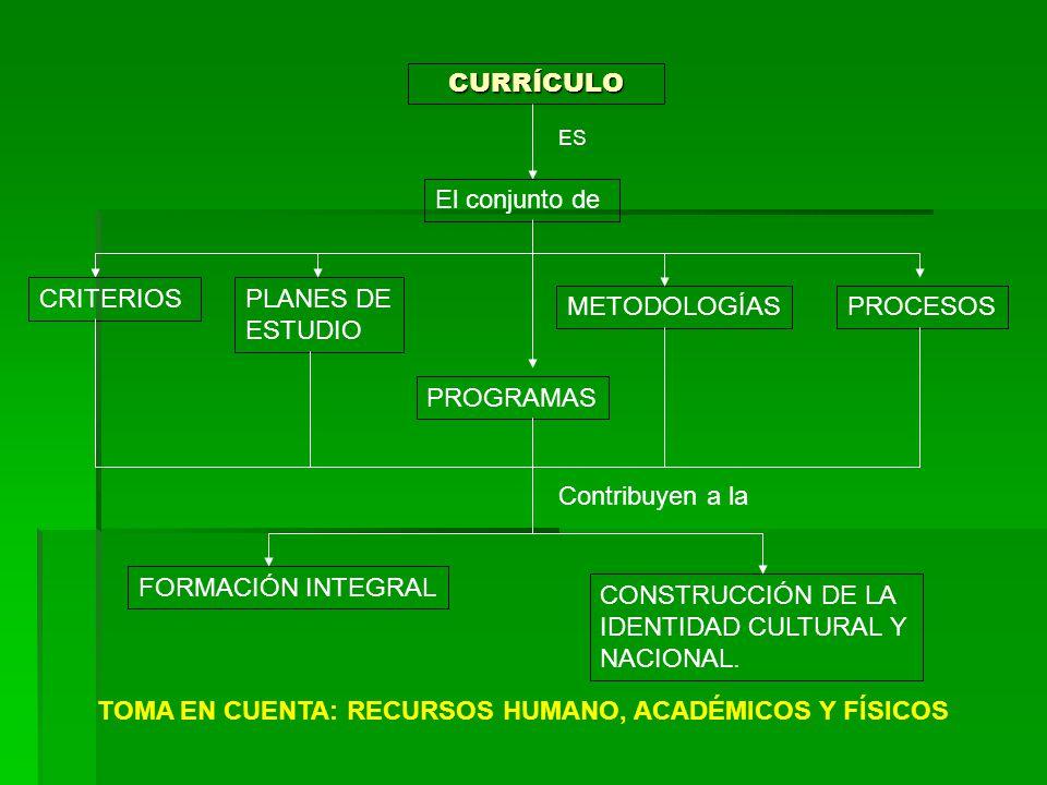 CURRÍCULO ES El conjunto de CRITERIOSPLANES DE ESTUDIO PROGRAMAS METODOLOGÍASPROCESOS Contribuyen a la FORMACIÓN INTEGRAL CONSTRUCCIÓN DE LA IDENTIDAD