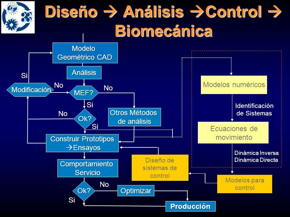 Diseño Análisis Control Biomecánica MEF? Ok? Construir Prototipos Ensayos Ensayos Si No No Si Si No Modificación Modificación Otros Métodos de análisi