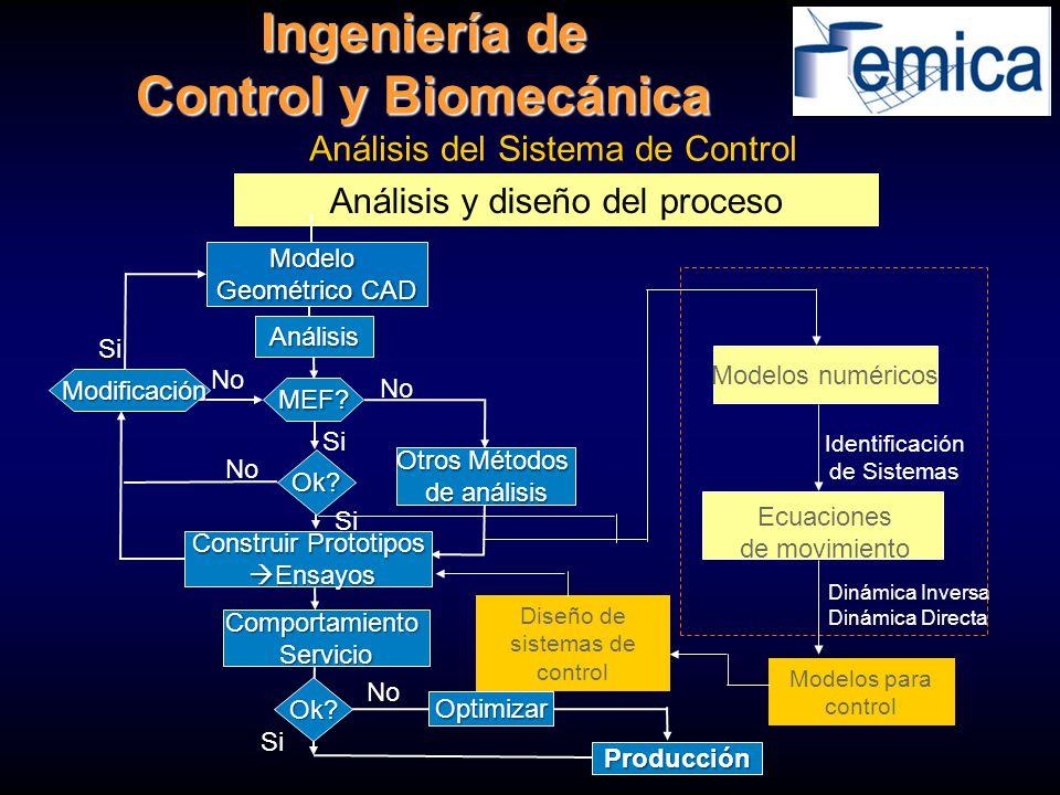 Análisis del Sistema de Control Análisis y diseño del proceso Ingeniería de Control y Biomecánica MEF? Ok? Construir Prototipos Ensayos Ensayos Si No