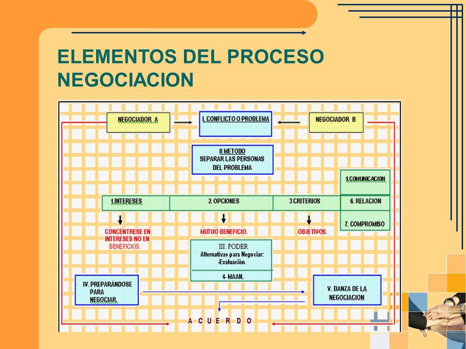 ELEMENTOS DEL PROCESO NEGOCIACION