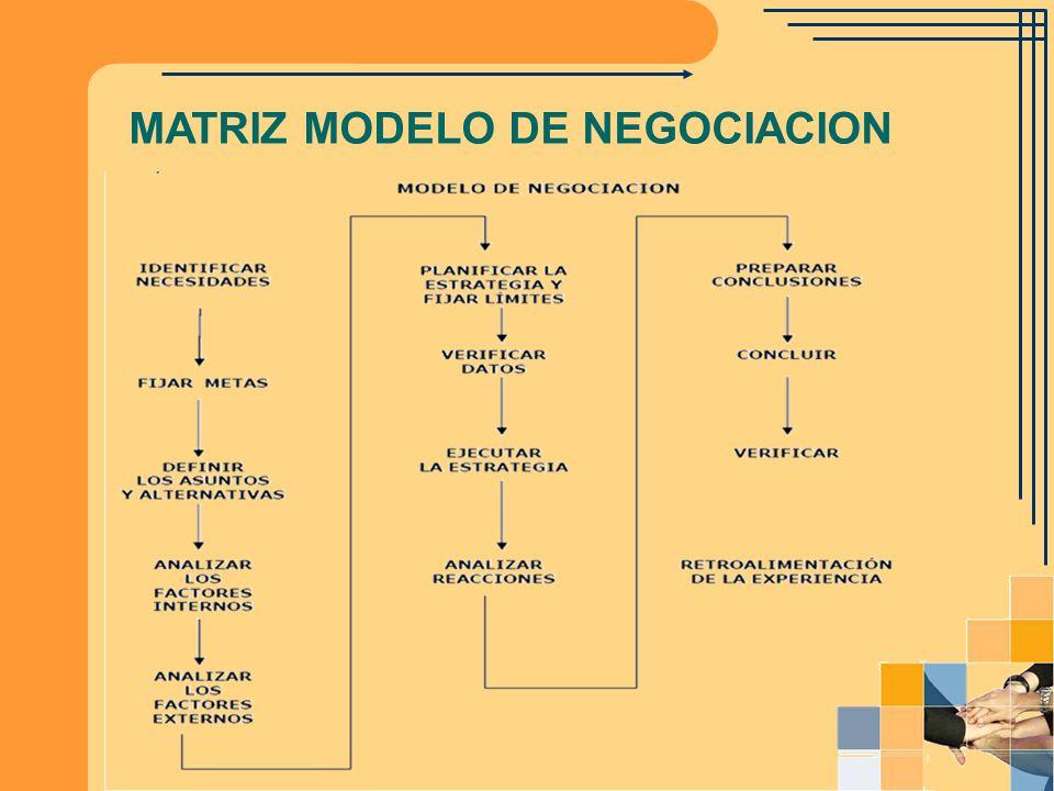 MATRIZ MODELO DE NEGOCIACION