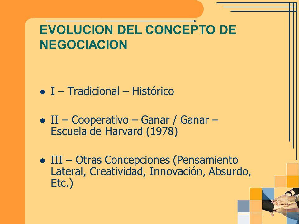I – Tradicional – Histórico II – Cooperativo – Ganar / Ganar – Escuela de Harvard (1978) III – Otras Concepciones (Pensamiento Lateral, Creatividad, I