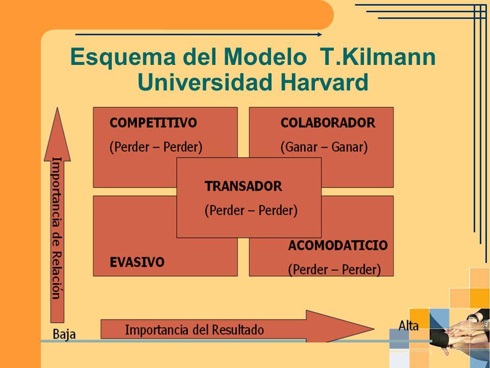 Esquema del Modelo T.Kilmann Universidad Harvard