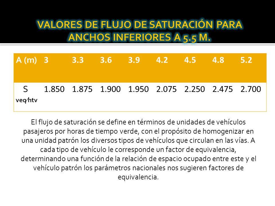 A (m) 33.33.63.94.24.54.85.2 S veqhtv 1.8501.8751.9001.9502.0752.2502.4752.700 El flujo de saturación se define en términos de unidades de vehículos p