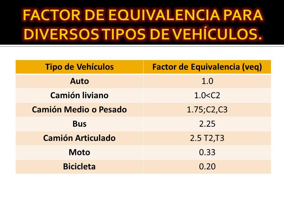 Tipo de VehículosFactor de Equivalencia (veq) Auto1.0 Camión liviano1.0<C2 Camión Medio o Pesado1.75;C2,C3 Bus2.25 Camión Articulado2.5 T2,T3 Moto0.33 Bicicleta0.20