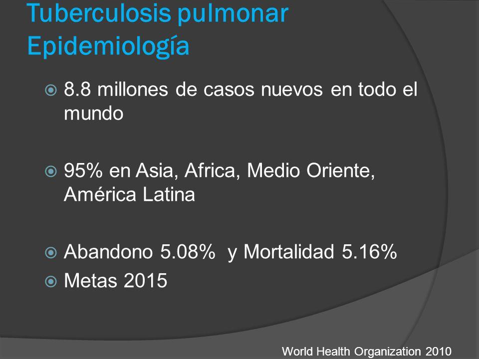 Tuberculosis pulmonar Epidemiología 8.8 millones de casos nuevos en todo el mundo 95% en Asia, Africa, Medio Oriente, América Latina Abandono 5.08% y Mortalidad 5.16% Metas 2015 World Health Organization 2010