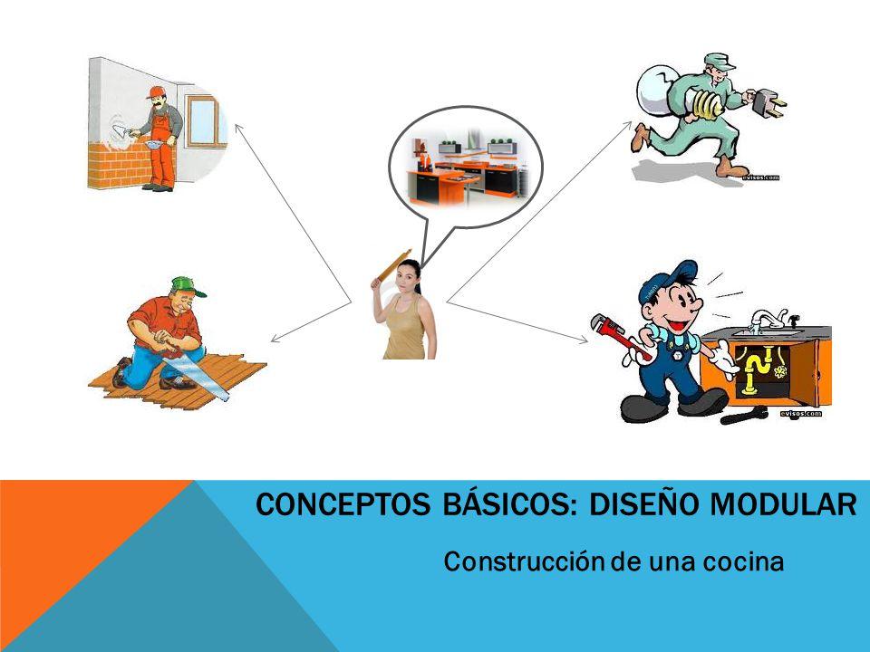 CONCEPTOS BÁSICOS: ESTRUCTURA DE LOS MÓDULOS Necesita que Dependencias ¿Qué hace.