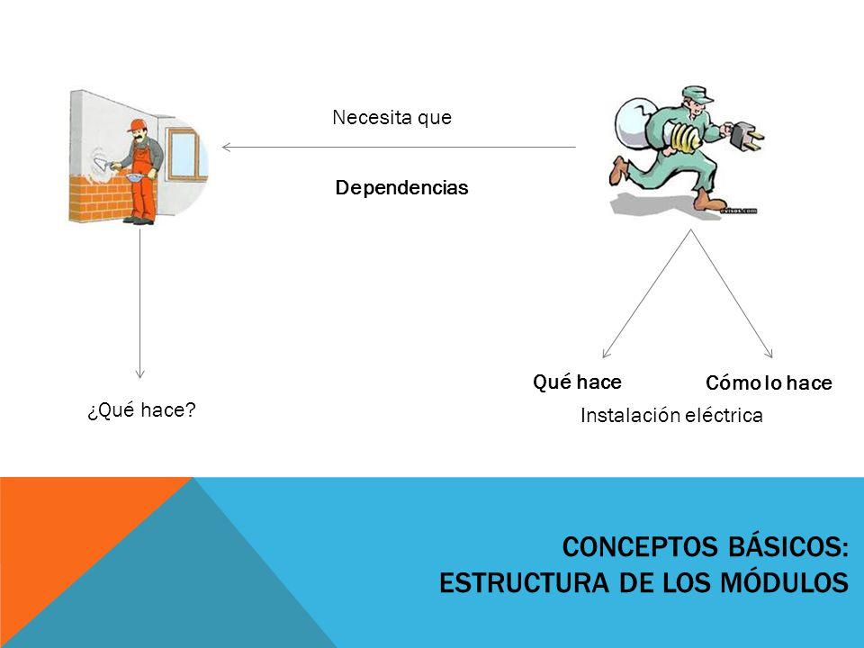 CONCEPTOS BÁSICOS: ESTRUCTURA DE LOS MÓDULOS Necesita que Dependencias ¿Qué hace? Qué hace Cómo lo hace Instalación eléctrica