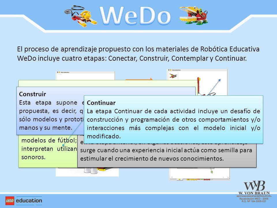 El proceso de aprendizaje propuesto con los materiales de Robótica Educativa WeDo incluye cuatro etapas: Conectar, Construir, Contemplar y Continuar.