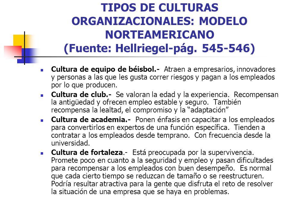 TIPOS DE CULTURAS ORGANIZACIONALES: MODELO NORTEAMERICANO (Fuente: Hellriegel-pág. 545-546) Cultura de equipo de béisbol.- Atraen a empresarios, innov