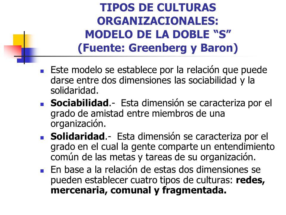 TIPOS DE CULTURAS ORGANIZACIONALES: MODELO DE LA DOBLE S (Fuente: Greenberg y Baron) Este modelo se establece por la relación que puede darse entre do