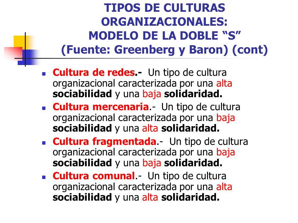 TIPOS DE CULTURAS ORGANIZACIONALES: MODELO DE LA DOBLE S (Fuente: Greenberg y Baron) (cont) Cultura de redes.- Un tipo de cultura organizacional carac