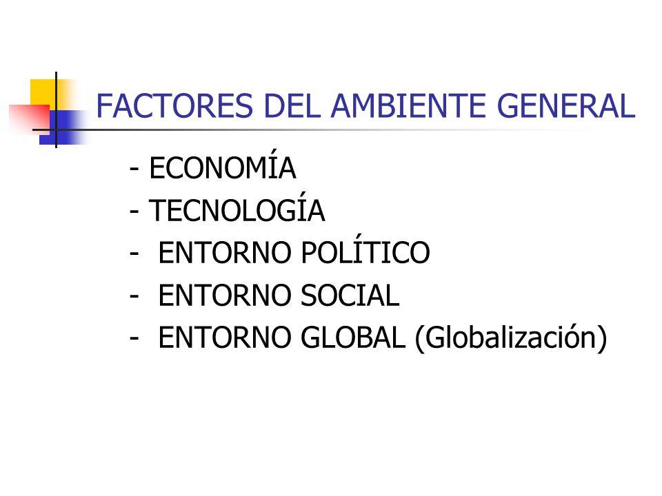 FACTORES DEL AMBIENTE GENERAL - ECONOMÍA - TECNOLOGÍA - ENTORNO POLÍTICO - ENTORNO SOCIAL - ENTORNO GLOBAL (Globalización)