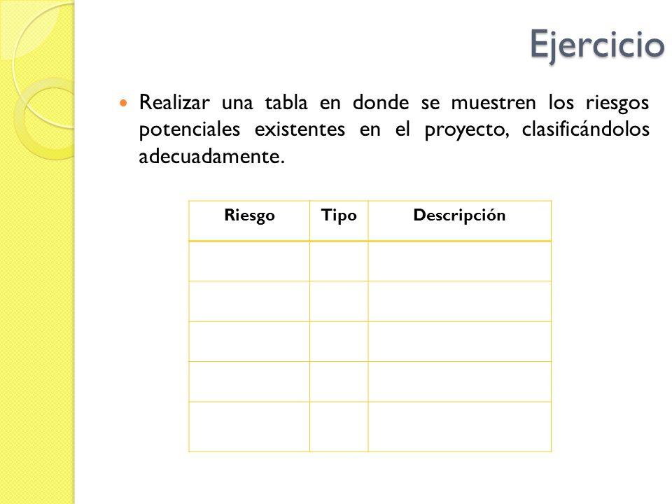 Ejercicio Realizar una tabla en donde se muestren los riesgos potenciales existentes en el proyecto, clasificándolos adecuadamente. RiesgoTipoDescripc