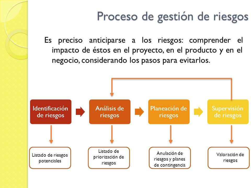 Proceso de gestión de riesgos Es preciso anticiparse a los riesgos: comprender el impacto de éstos en el proyecto, en el producto y en el negocio, con