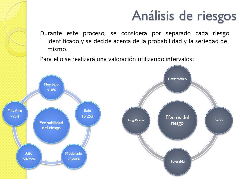 Análisis de riesgos Durante este proceso, se considera por separado cada riesgo identificado y se decide acerca de la probabilidad y la seriedad del m