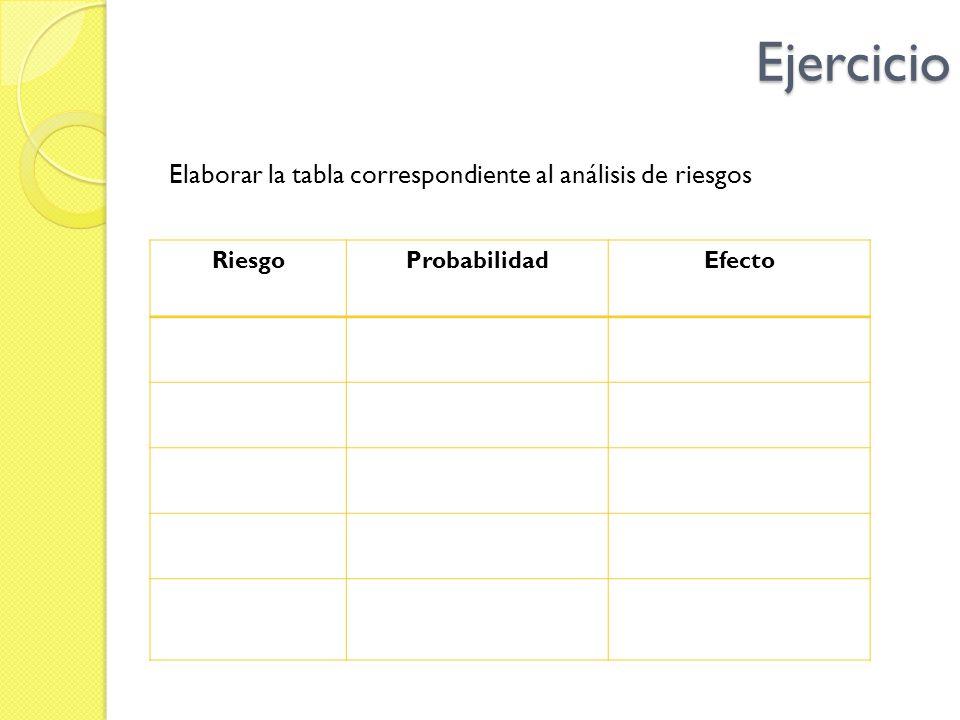 Ejercicio Elaborar la tabla correspondiente al análisis de riesgos RiesgoProbabilidadEfecto