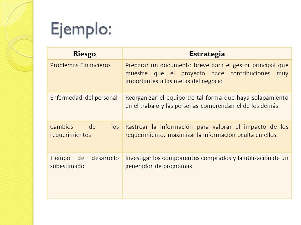 Ejemplo: RiesgoEstrategia Problemas FinancierosPreparar un documento breve para el gestor principal que muestre que el proyecto hace contribuciones mu