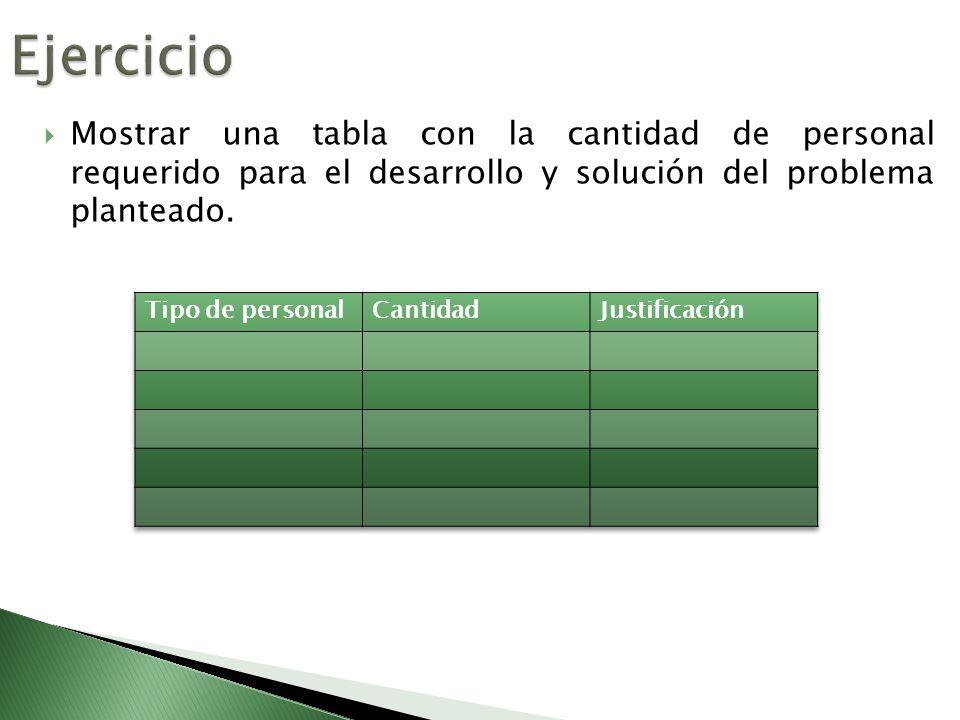 Mostrar una tabla con la cantidad de personal requerido para el desarrollo y solución del problema planteado.