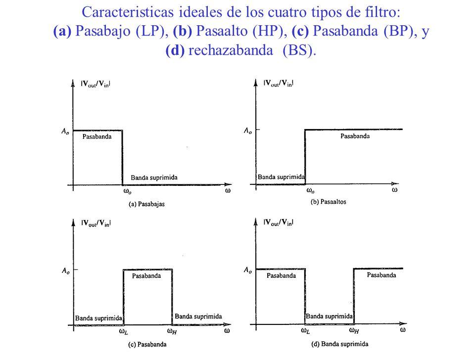 CASCADA DE FILTROS ACTIVOS Se pueden obtener respuestas ideales colocando en cascada filtros de primer y segundo orden, obteniendo una funcion de transferencia general realizando el producto simple de las funciones de transferencia de cada una de las etapas individuales.