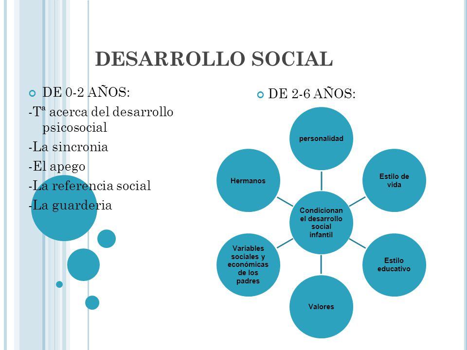 DESARROLLO SOCIAL DE 0-2 AÑOS: -Tª acerca del desarrollo psicosocial -La sincronia -El apego -La referencia social -La guarderia Condicionan el desarr