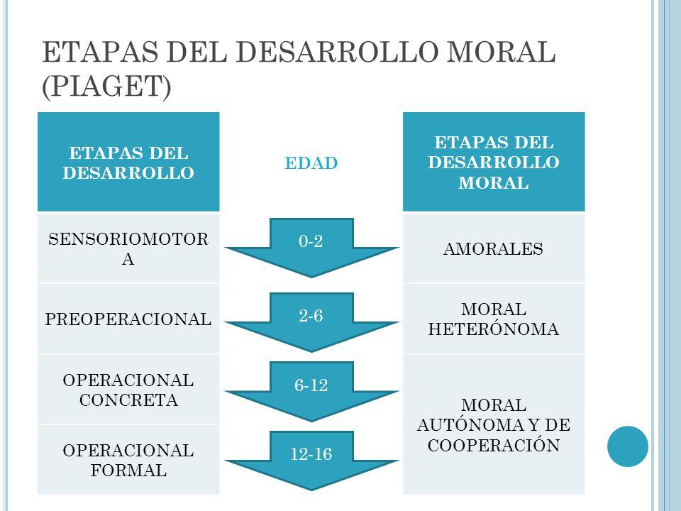ETAPAS DEL DESARROLLO MORAL (KOHLBERG) ETAPAS DEL DESARROLLO (PIAGET) EDAD ETAPAS DEL DESARROLLO MORAL (PIAGET) SENSORIOMOTORAAMORALES PREOPERACIONAL MORAL HETERÓNOMA OPERACIONAL CONCRETA MORAL AUTÓNOMA Y DE COOPERACIÓN OPERACIONAL FORMAL 0-2 2-6 6-12 12-16 ETAPAS DEL DESARROLLO MORAL (KOHLBERG) - RAZONAMIENTO MORAL PRECONVENCIONAL RAZONAMIENTO MORAL CONVENCIONAL RAZONAMIENTO MORAL POSTCONVENCIONAL