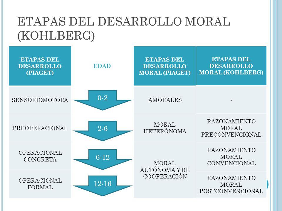 ETAPAS DEL DESARROLLO MORAL (KOHLBERG) ETAPAS DEL DESARROLLO (PIAGET) EDAD ETAPAS DEL DESARROLLO MORAL (PIAGET) SENSORIOMOTORAAMORALES PREOPERACIONAL