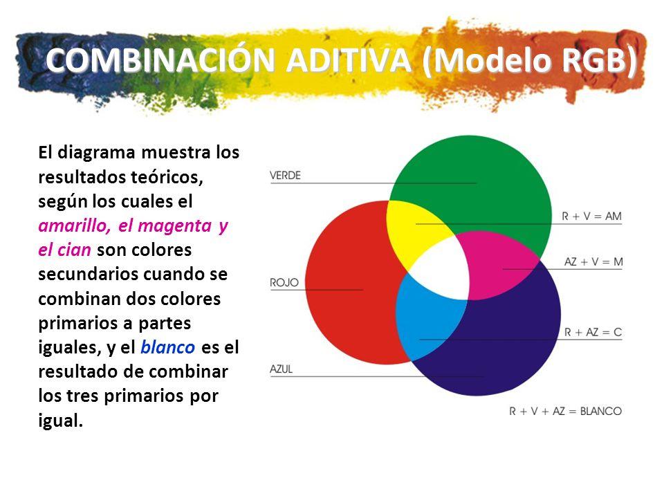 COMBINACIÓN ADITIVA (Modelo RGB) El diagrama muestra los resultados teóricos, según los cuales el amarillo, el magenta y el cian son colores secundarios cuando se combinan dos colores primarios a partes iguales, y el blanco es el resultado de combinar los tres primarios por igual.