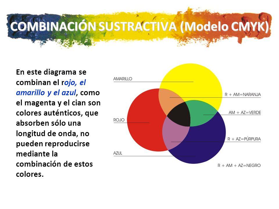 COMBINACIÓN SUSTRACTIVA (Modelo CMYK) En este diagrama se combinan el rojo, el amarillo y el azul, como el magenta y el cian son colores auténticos, que absorben sólo una longitud de onda, no pueden reproducirse mediante la combinación de estos colores.