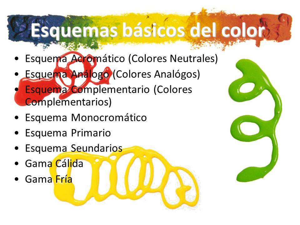 Esquemas básicos del color Esquema Acromático (Colores Neutrales) Esquema Análogo (Colores Analógos) Esquema Complementario (Colores Complementarios) Esquema Monocromático Esquema Primario Esquema Seundarios Gama Cálida Gama Fría