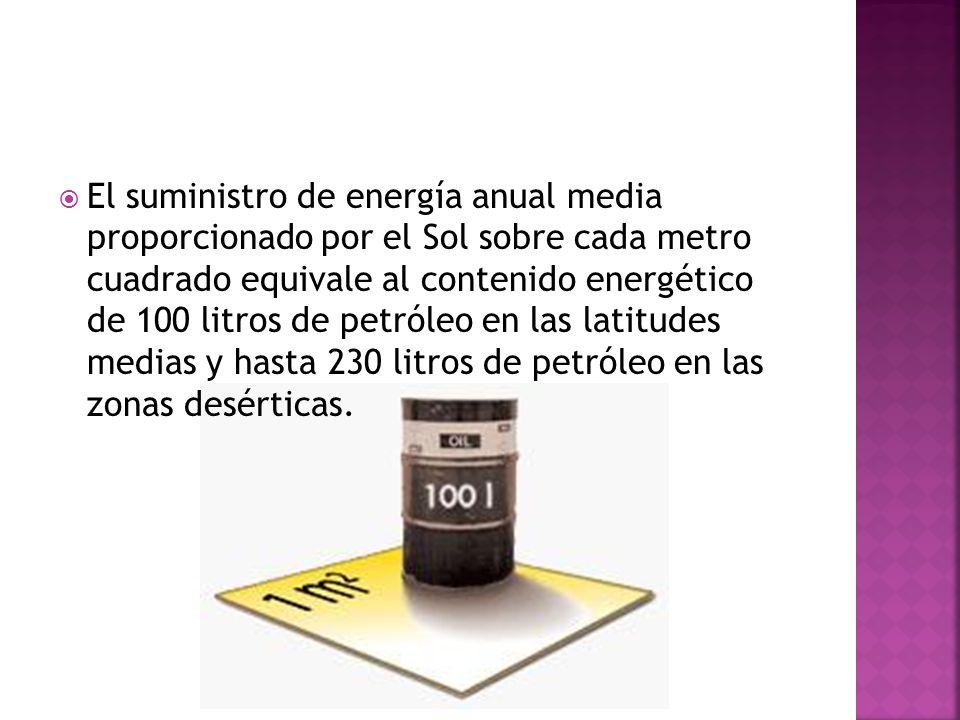 El suministro de energía anual media proporcionado por el Sol sobre cada metro cuadrado equivale al contenido energético de 100 litros de petróleo en las latitudes medias y hasta 230 litros de petróleo en las zonas desérticas.
