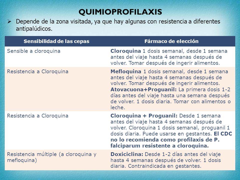 QUIMIOPROFILAXIS Depende de la zona visitada, ya que hay algunas con resistencia a diferentes antipalúdicos. Sensibilidad de las cepasFármaco de elecc