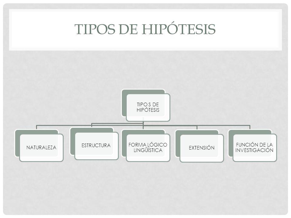 TIPOS DE HIPÓTESIS NATURALEZAESTRUCTURA FORMA LÓGICO LINGÜÍSTICA EXTENSIÓN FUNCIÓN DE LA INVESTIGACIÓN