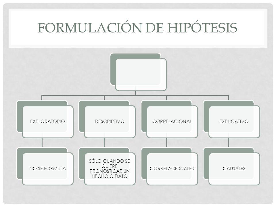 FORMULACIÓN DE HIPÓTESIS EXPLORATORIONO SE FORMULADESCRIPTIVO SÓLO CUANDO SE QUIERE PRONOSTICAR UN HECHO O DATO CORRELACIONALCORRELACIONALESEXPLICATIV