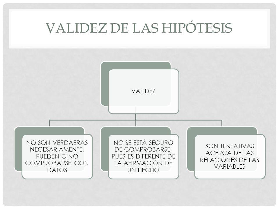 VALIDEZ DE LAS HIPÓTESIS VALIDEZ NO SON VERDAERAS NECESARIAMENTE, PUEDEN O NO COMPROBARSE CON DATOS NO SE ESTÁ SEGURO DE COMPROBARSE, PUES ES DIFERENT