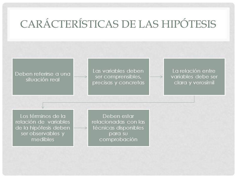 CARÁCTERÍSTICAS DE LAS HIPÓTESIS Deben referirse a una situación real Las variables deben ser comprensibles, precisas y concretas La relación entre va