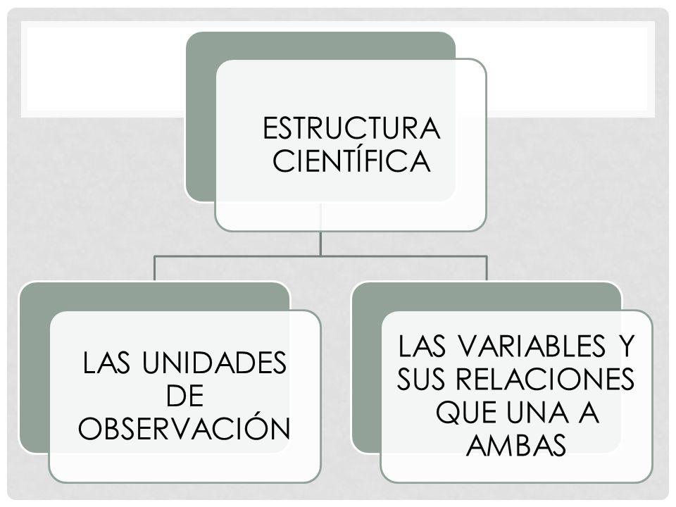 ESTRUCTURA CIENTÍFICA LAS UNIDADES DE OBSERVACIÓN LAS VARIABLES Y SUS RELACIONES QUE UNA A AMBAS