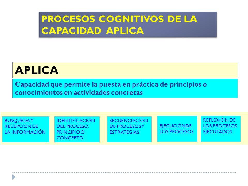 APLICA Capacidad que permite la puesta en práctica de principios o conocimientos en actividades concretas PROCESOS COGNITIVOS DE LA CAPACIDAD APLICA B