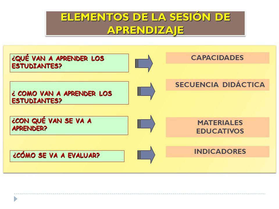 ELEMENTOS DE LA SESIÓN DE APRENDIZAJE CAPACIDADES SECUENCIA DIDÁCTICA MATERIALES EDUCATIVOS ¿QUÉ VAN A APRENDER LOS ESTUDIANTES? ¿ COMO VAN A APRENDER