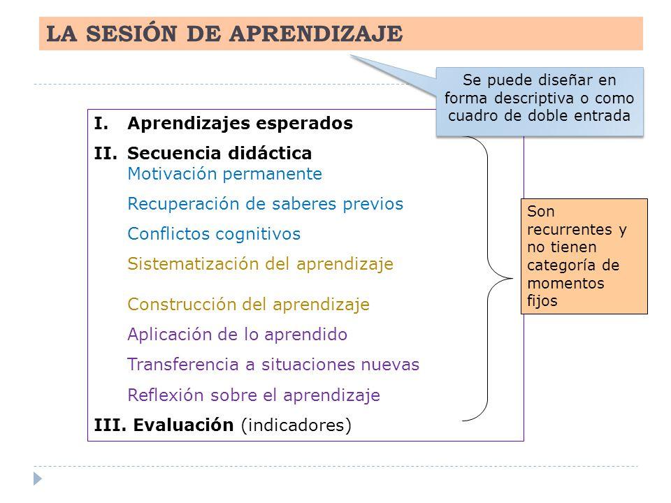 LA SESIÓN DE APRENDIZAJE I.Aprendizajes esperados II.Secuencia didáctica Motivación permanente Recuperación de saberes previos Conflictos cognitivos S