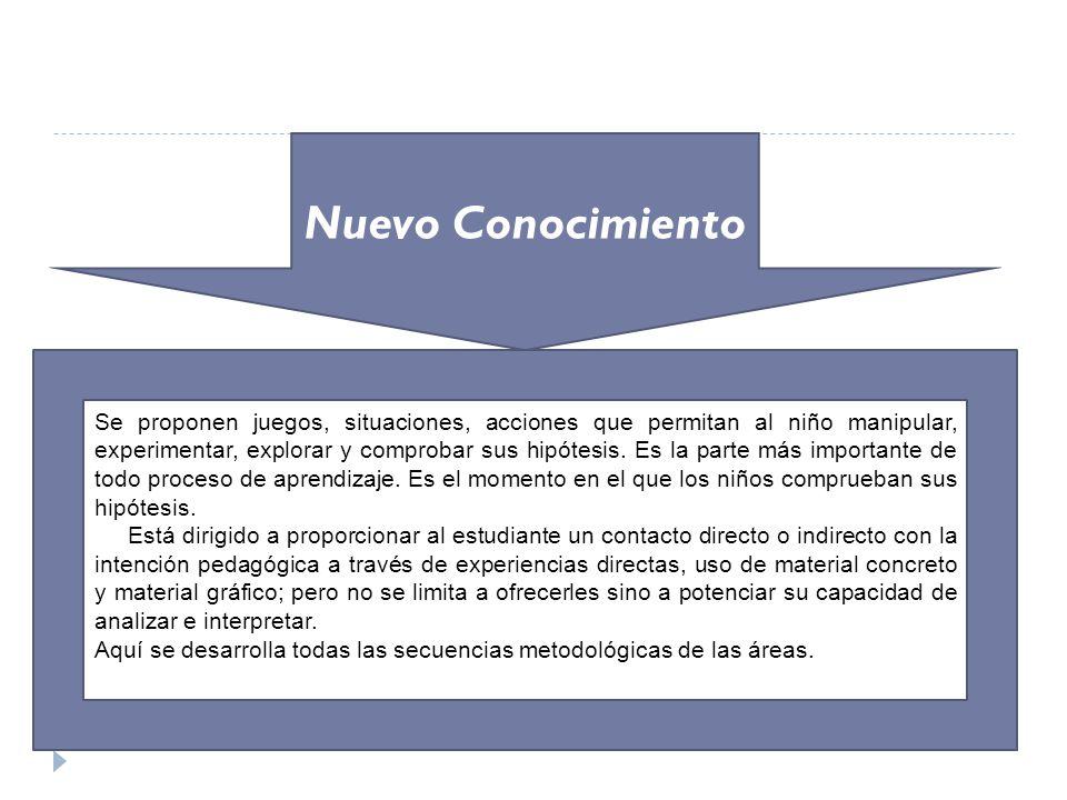 Nuevo Conocimiento Se proponen juegos, situaciones, acciones que permitan al niño manipular, experimentar, explorar y comprobar sus hipótesis. Es la p