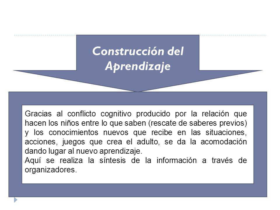 Construcción del Aprendizaje Gracias al conflicto cognitivo producido por la relación que hacen los niños entre lo que saben (rescate de saberes previ