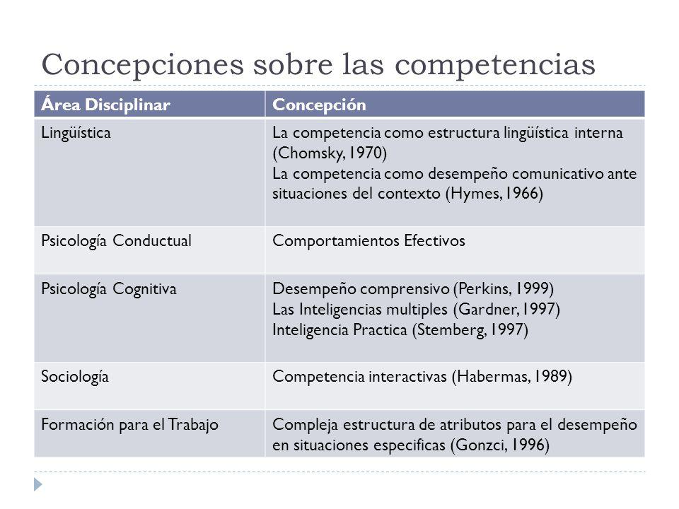 Concepciones sobre las competencias Área DisciplinarConcepción LingüísticaLa competencia como estructura lingüística interna (Chomsky, 1970) La compet
