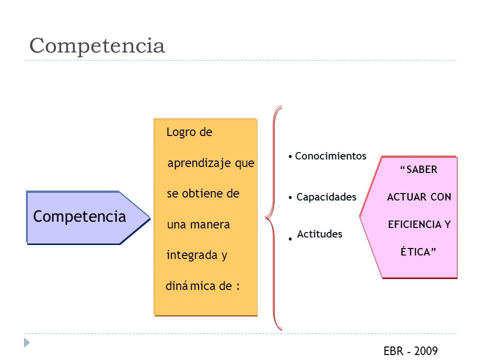 Competencia Logro de aprendizaje que se obtiene de una manera integrada y dinámica de : Conocimientos Capacidades Actitudes SABER ACTUAR CON EFICIENCI