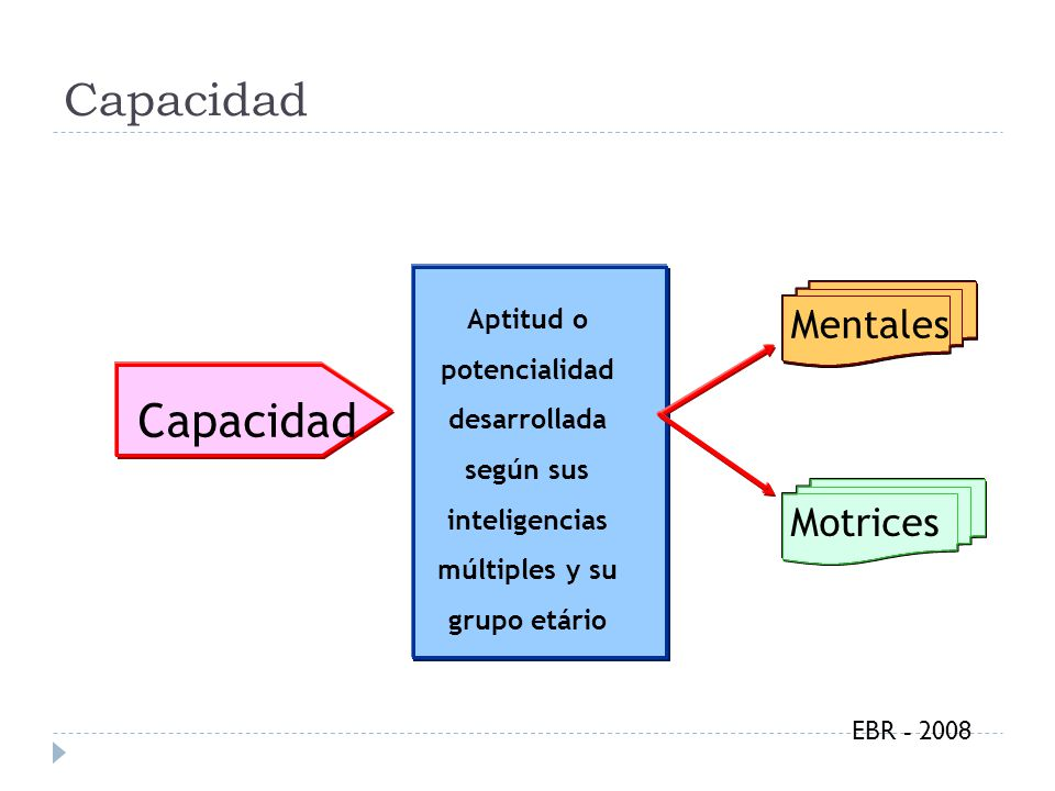 Capacidad Aptitud o potencialidad desarrollada según sus inteligencias múltiples y su grupo etário Mentales Motrices EBR - 2008